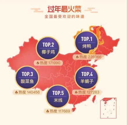 """大众点评""""年味地图""""出炉: 烤鸭一飞冲天 占据全国人气榜首"""